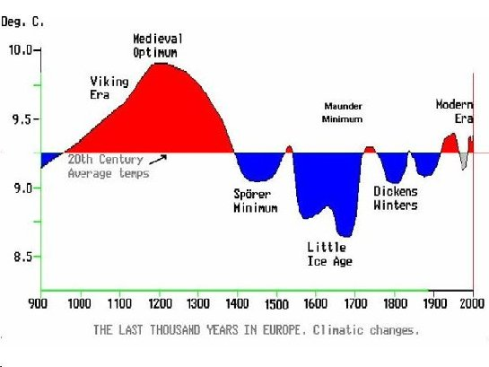 Anthropogenic Climate Change . ..